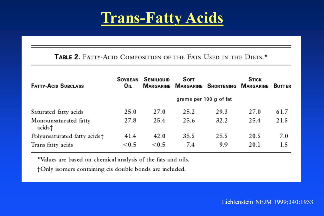 Trans-Fatty Acids Lichtenstein NEJM 1999;340:1933