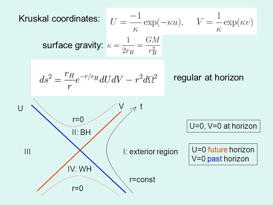 Kruskal coordinates: surface gravity: r=const t r=0 II: BH IV: WH I: exterior region U V III U=0, V=0 at horizon U=0 future horizon V=0 past horizon regular at horizon
