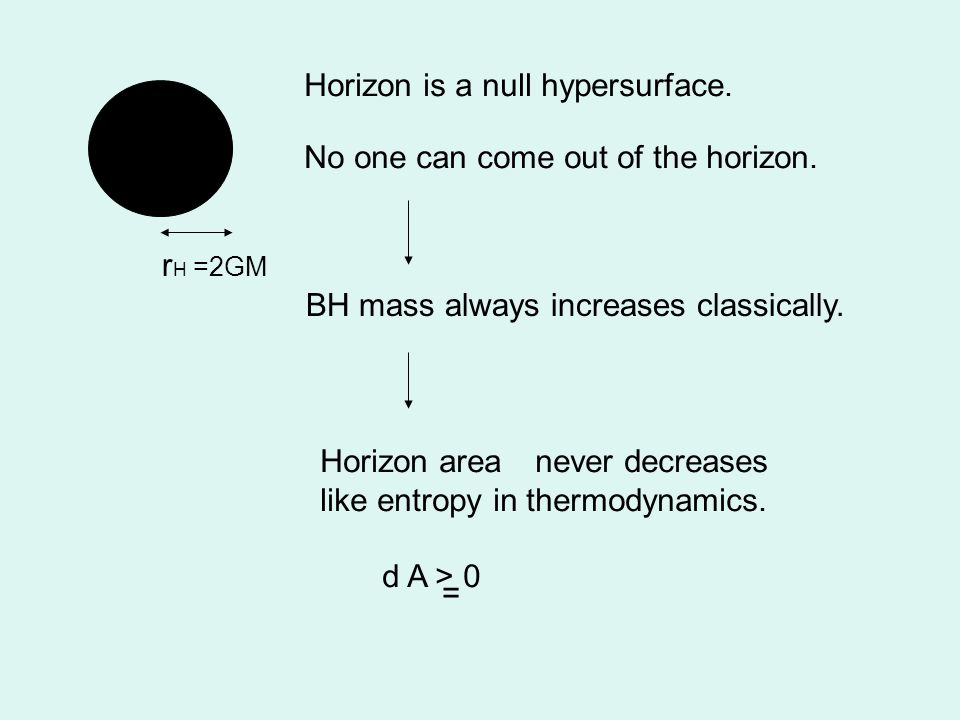 r H =2GM No one can come out of the horizon. BH mass always increases classically.