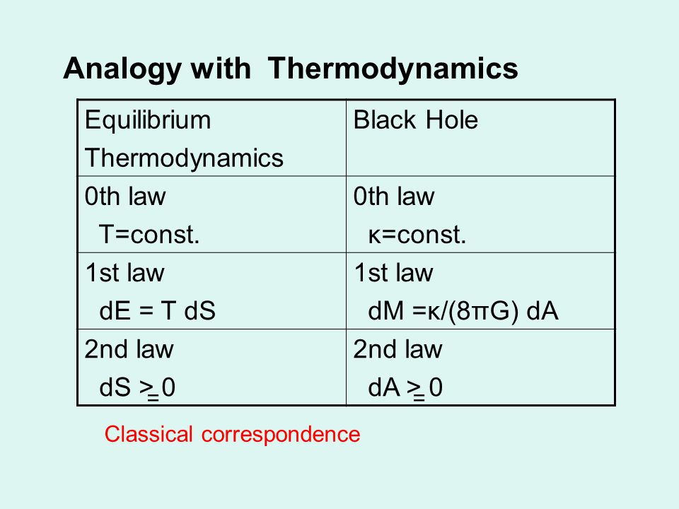 Analogy with Thermodynamics Equilibrium Thermodynamics Black Hole 0th law T=const.