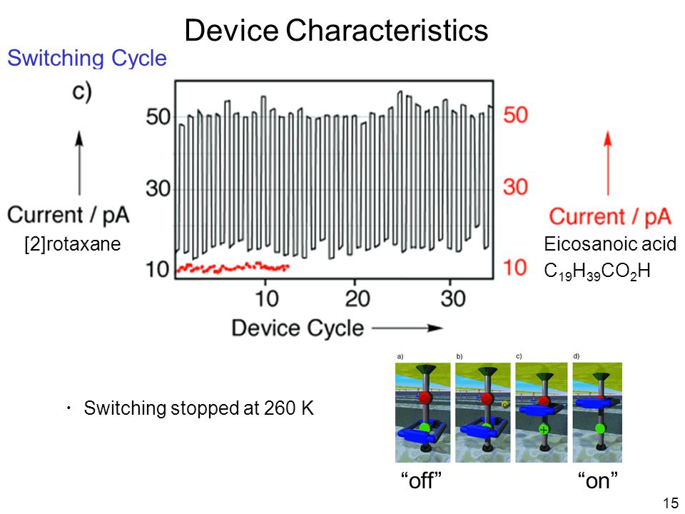 Device Characteristics Switching Cycle [2]rotaxaneEicosanoic acid C 19 H 39 CO 2 H ・ Switching stopped at 260 K 15 on off