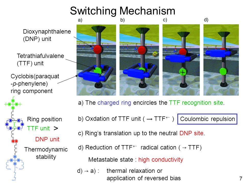 Switching Mechanism Tetrathiafulvalene (TTF) unit Dioxynaphthalene (DNP) unit Cyclobis(paraquat -p-phenylene) ring component TTF unit DNP unit a) The charged ring encircles the TTF recognition site.