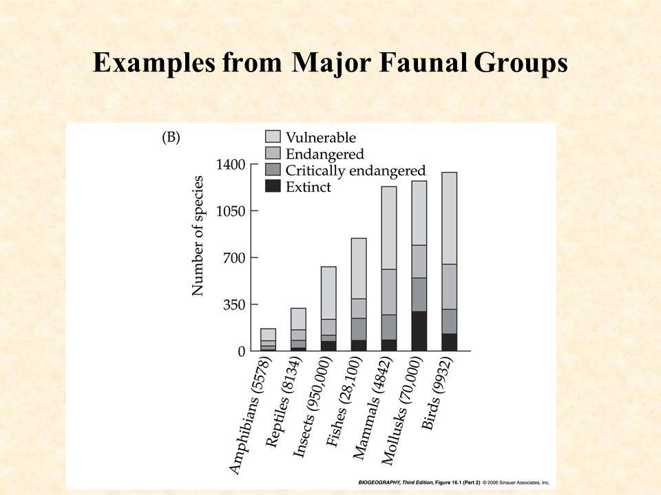 Linnaean Shortfall 1.7 million species described Estimated 5 – 30 million species Species will go extinct before are known to science
