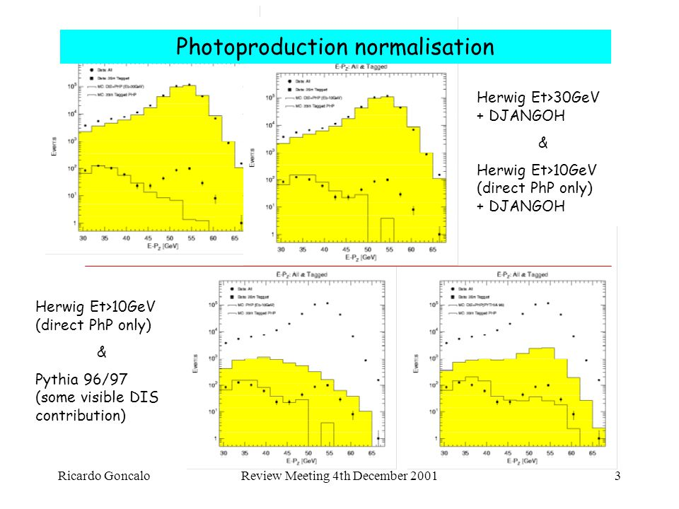 Ricardo GoncaloReview Meeting 4th December 20013 Photoproduction normalisation Herwig Et>10GeV (direct PhP only) & Pythia 96/97 (some visible DIS contribution) Herwig Et>30GeV + DJANGOH & Herwig Et>10GeV (direct PhP only) + DJANGOH