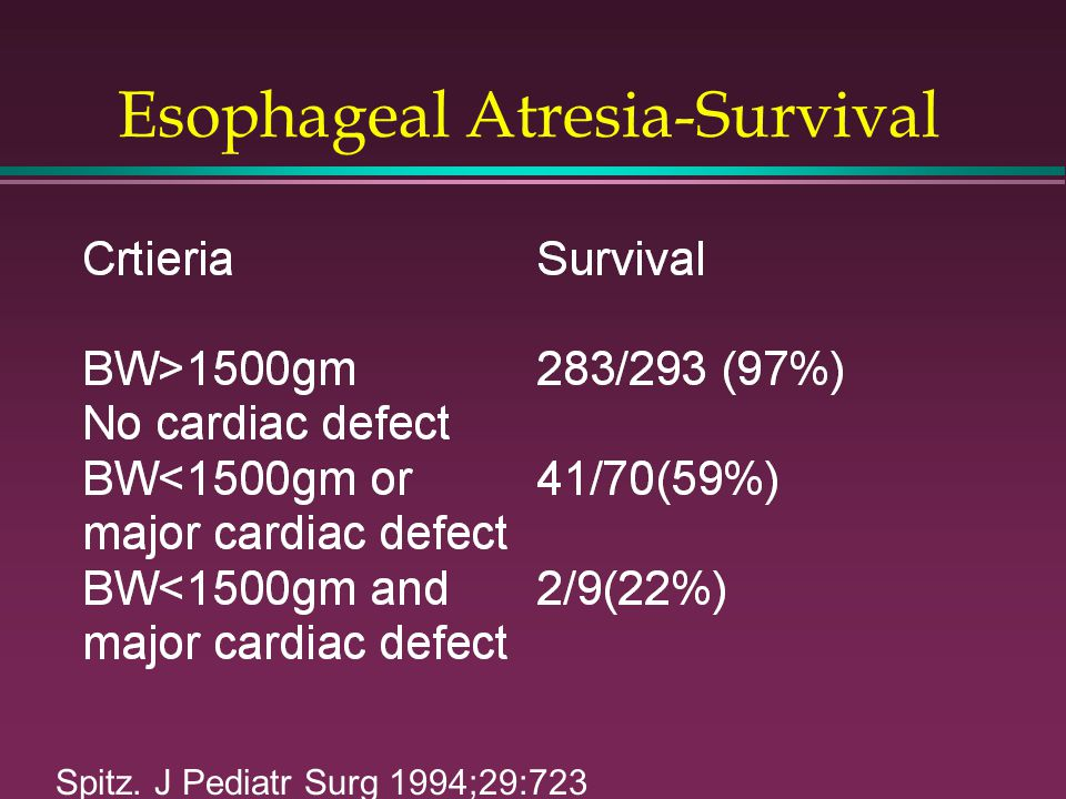 Esophageal Atresia-Survival Spitz. J Pediatr Surg 1994;29:723