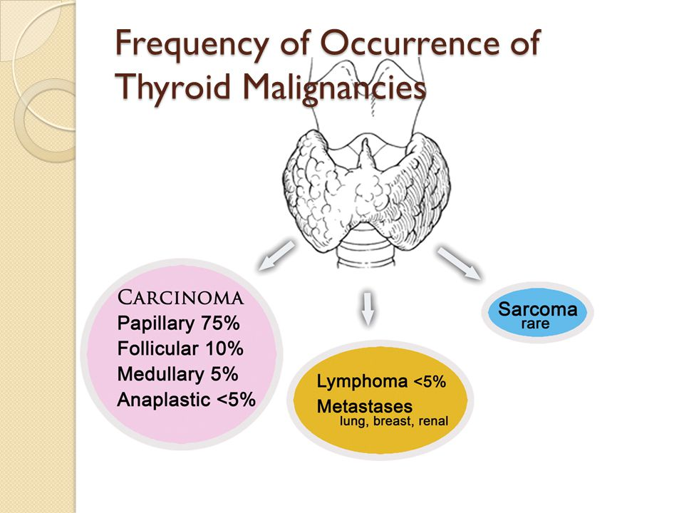 If the patient is hyperthyroid do nuclear scan otherwise do FNA.