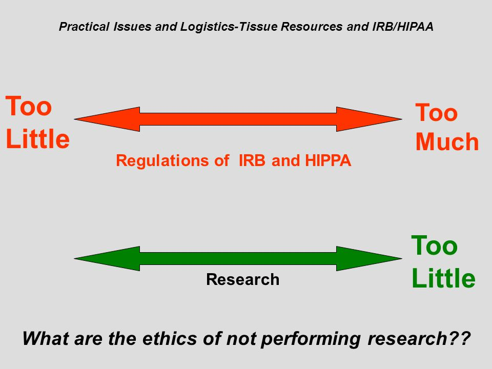 Practical Issues and Logistics-Tissue Resources and IRB/HIPAA Regulations of IRB and HIPPA Too Much Too Little Research What are the ethics of not performing research
