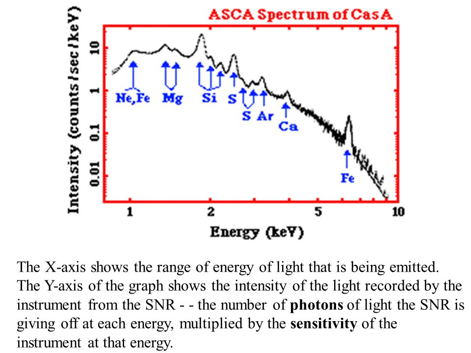 The X-axis shows the range of energy of light that is being emitted.