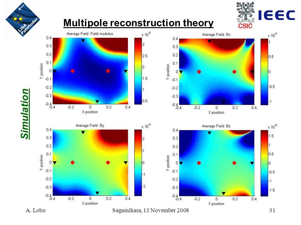 A. LoboSagamihara, 13 November 200831 Multipole reconstruction theory Simulation