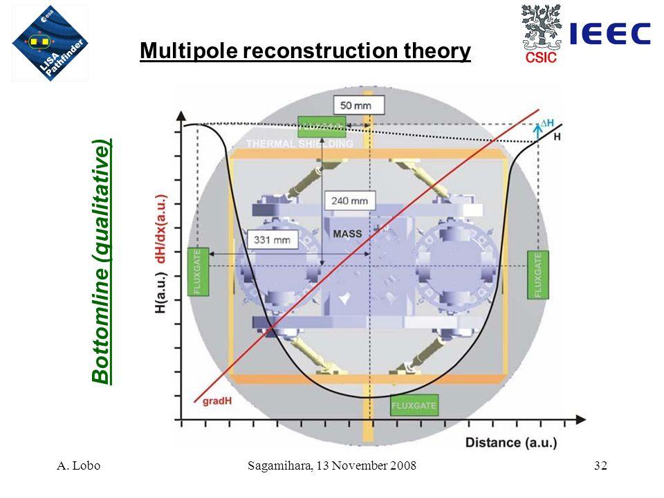 A. LoboSagamihara, 13 November 200832 Multipole reconstruction theory Bottomline (qualitative)