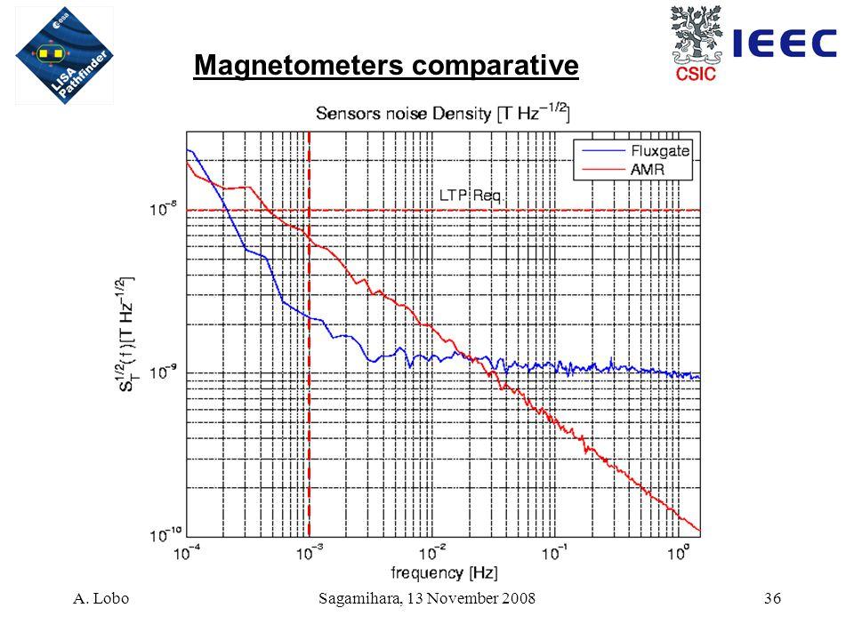 A. LoboSagamihara, 13 November 200836 Magnetometers comparative