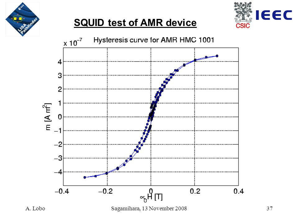 A. LoboSagamihara, 13 November 200837 SQUID test of AMR device
