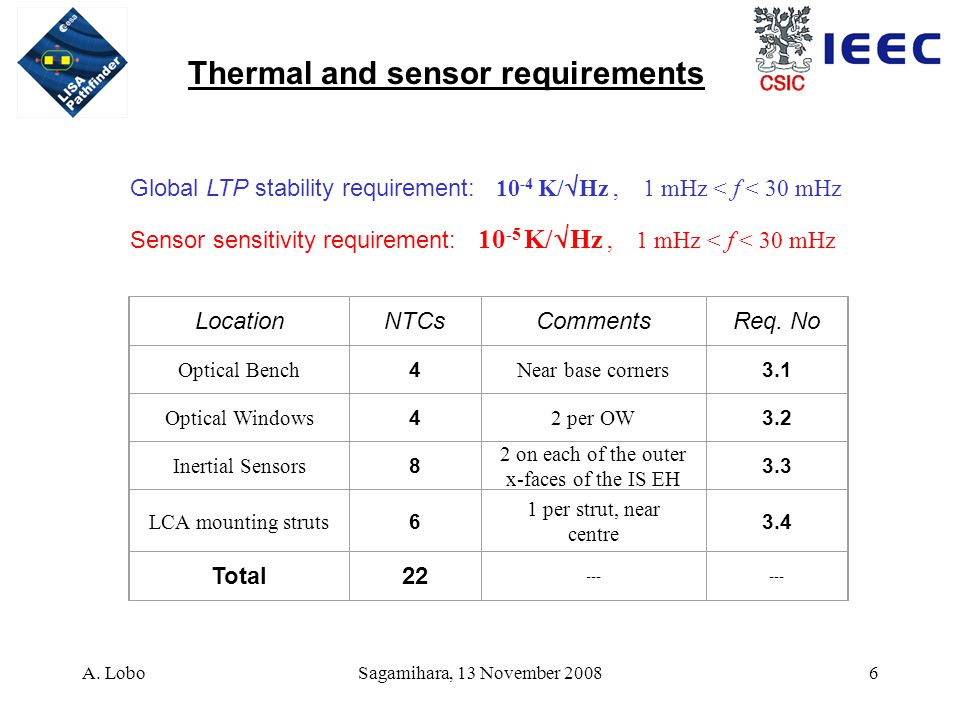 A. LoboSagamihara, 13 November 20087 Thermal damper Transfer function DMU test campaign