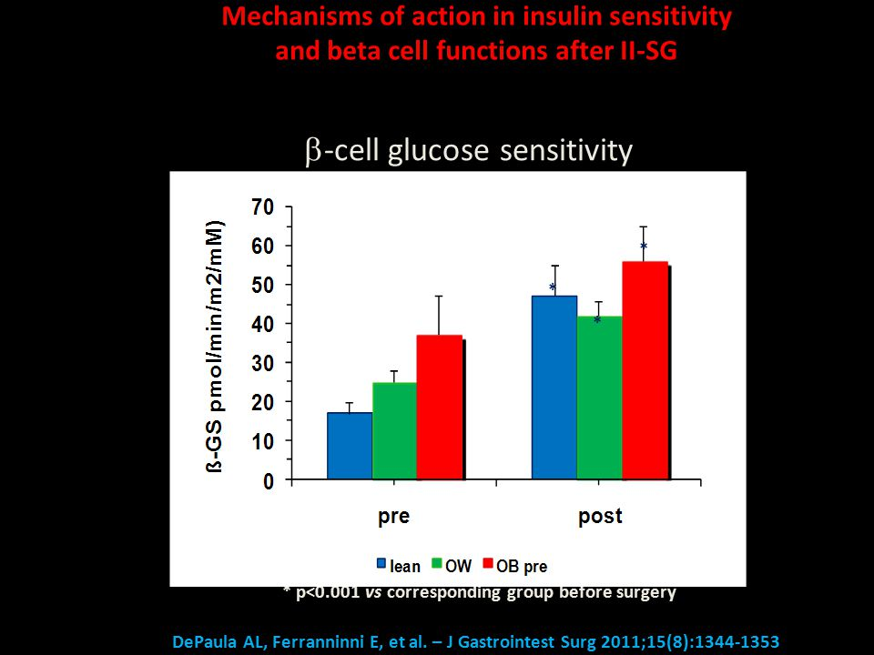  -cell glucose sensitivity * p<0.001 vs corresponding group before surgery * * * Mechanisms of action in insulin sensitivity and beta cell functions after II-SG DePaula AL, Ferranninni E, et al.