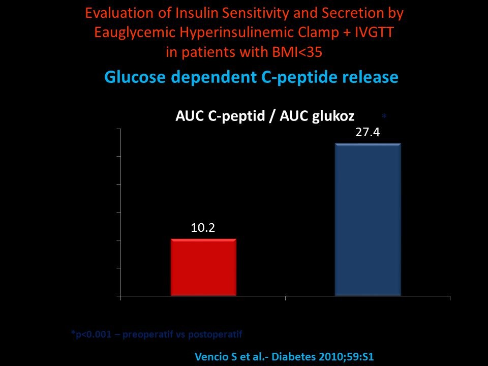Evaluation of Insulin Sensitivity and Secretion by Eauglycemic Hyperinsulinemic Clamp + IVGTT in patients with BMI<35 * Glucose dependent C-peptide release *p<0.001 – preoperatif vs postoperatif Vencio S et al.- Diabetes 2010;59:S1
