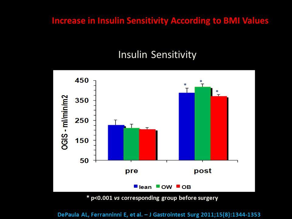 26 Insulin Sensitivity * * * * p<0.001 vs corresponding group before surgery Increase in Insulin Sensitivity According to BMI Values DePaula AL, Ferranninni E, et al.