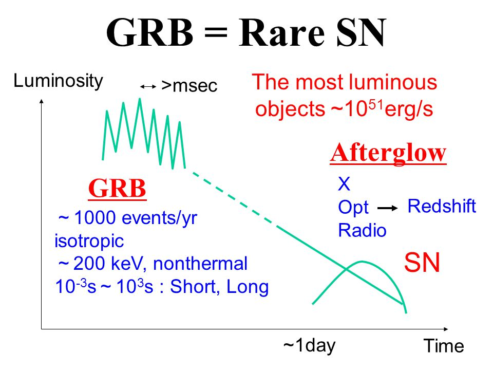 GRB = Rare SN >msec Luminosity Time ~ 1000 events/yr isotropic ~ 200 keV, nonthermal 10 -3 s ~ 10 3 s : Short, Long GRB Afterglow X Opt Radio The most luminous objects ~10 51 erg/s Redshift SN ~1day