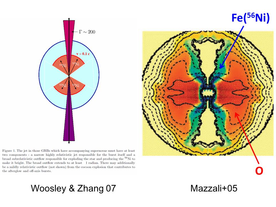 Woosley & Zhang 07Mazzali+05 O Fe( 56 Ni)