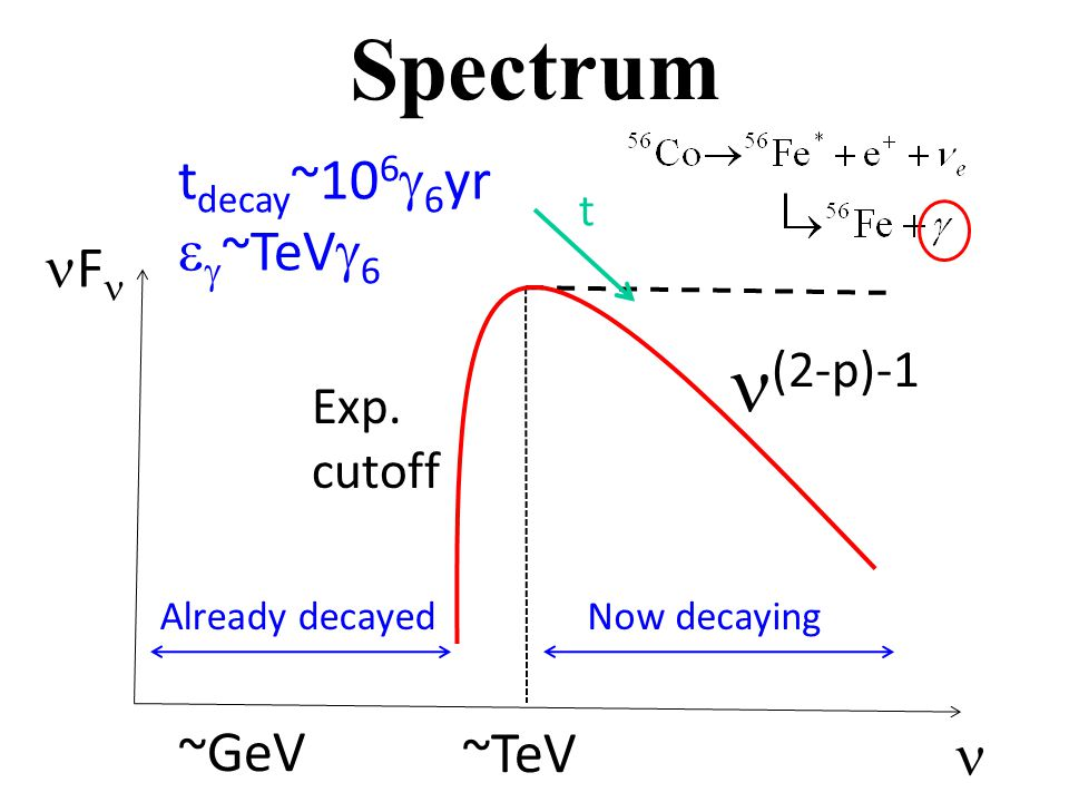 Spectrum (2-p)-1 F Exp.