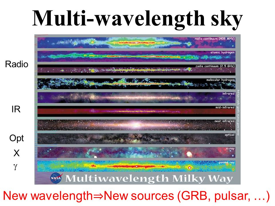 Multi-wavelength sky New wavelength ⇒ New sources (GRB, pulsar, …) Radio IR Opt X 