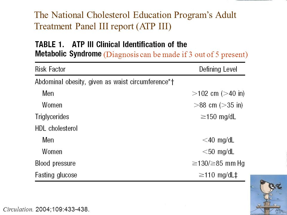 The National Cholesterol Education Program's Adult Treatment Panel III report (ATP III) (Diagnosis can be made if 3 out of 5 present) Circulation.