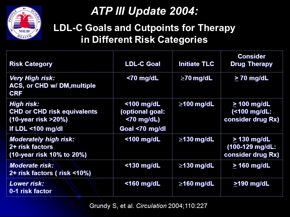 Risk Category LDL-C Goal Initiate TLC Consider Drug Therapy Very High risk: ACS, or CHD w/ DM,multiple CRF <70 mg/dL  70 mg/dL > 70 mg/dL High risk: CHD or CHD risk equivalents (10-year risk >20%) If LDL <100 mg/dl <100 mg/dL (optional goal: <70 mg/dL) Goal <70 mg/dl  100 mg/dL > 100 mg/dL ( 100 mg/dL (<100 mg/dL: consider drug Rx) Moderately high risk: 2+ risk factors (10-year risk 10% to 20%) <100 mg/dL  130 mg/dL > 130 mg/dL (100-129 mg/dL: consider drug Rx) Moderate risk: 2+ risk factors ( risk <10%) <130 mg/dL  130 mg/dL > 160 mg/dL Lower risk: 0-1 risk factor <160 mg/dL  160 mg/dL >190 mg/dL ATP III Update 2004: LDL-C Goals and Cutpoints for Therapy in Different Risk Categories Grundy S, et al.