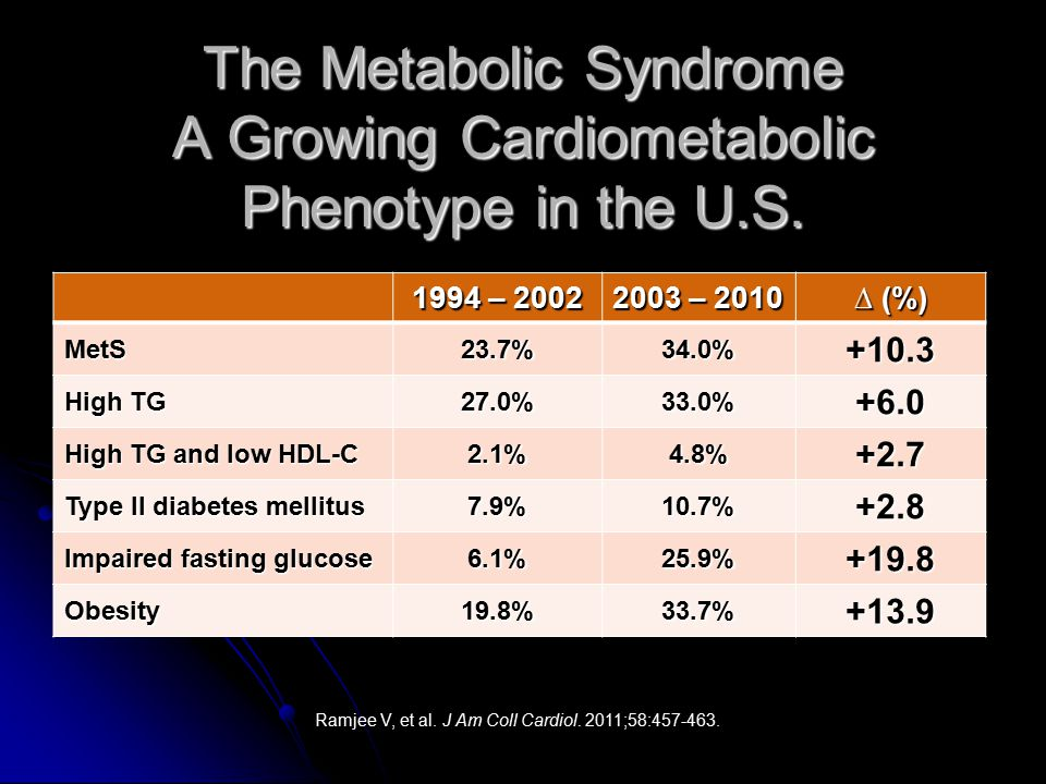 The Metabolic Syndrome A Growing Cardiometabolic Phenotype in the U.S.