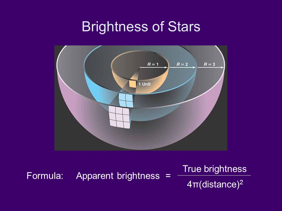 Brightness of Stars Formula: Apparent brightness = True brightness 4π(distance) 2