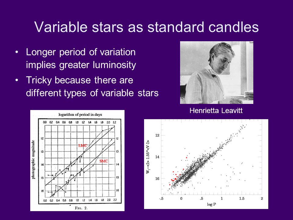 Variable stars as standard candles Longer period of variation implies greater luminosity Tricky because there are different types of variable stars Henrietta Leavitt