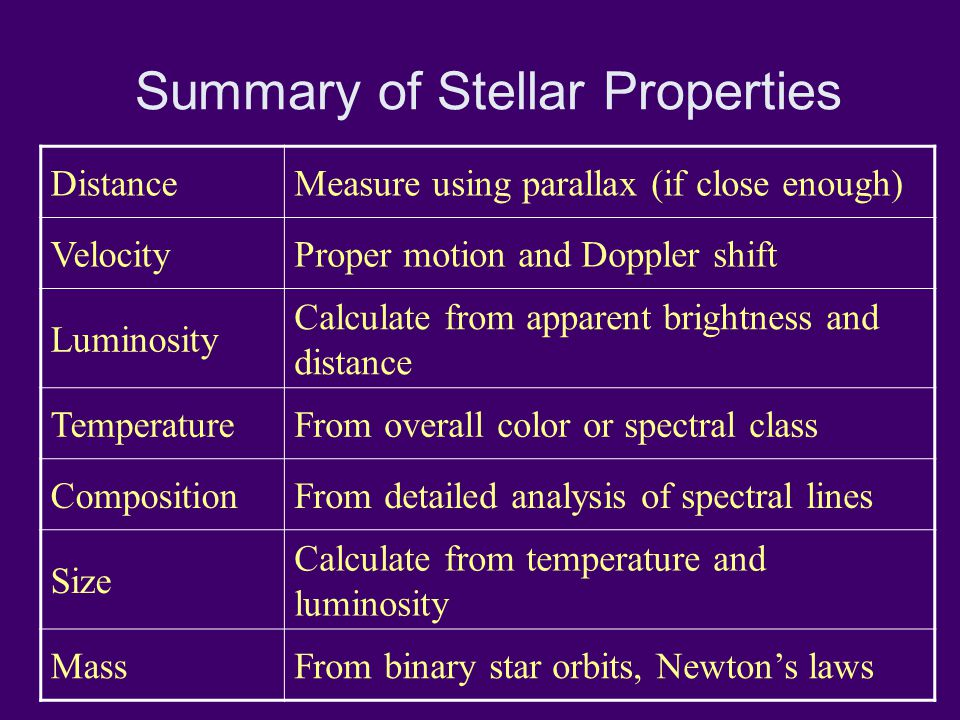 Summary of Stellar Properties DistanceMeasure using parallax (if close enough) VelocityProper motion and Doppler shift Luminosity Calculate from apparent brightness and distance TemperatureFrom overall color or spectral class CompositionFrom detailed analysis of spectral lines Size Calculate from temperature and luminosity MassFrom binary star orbits, Newton's laws