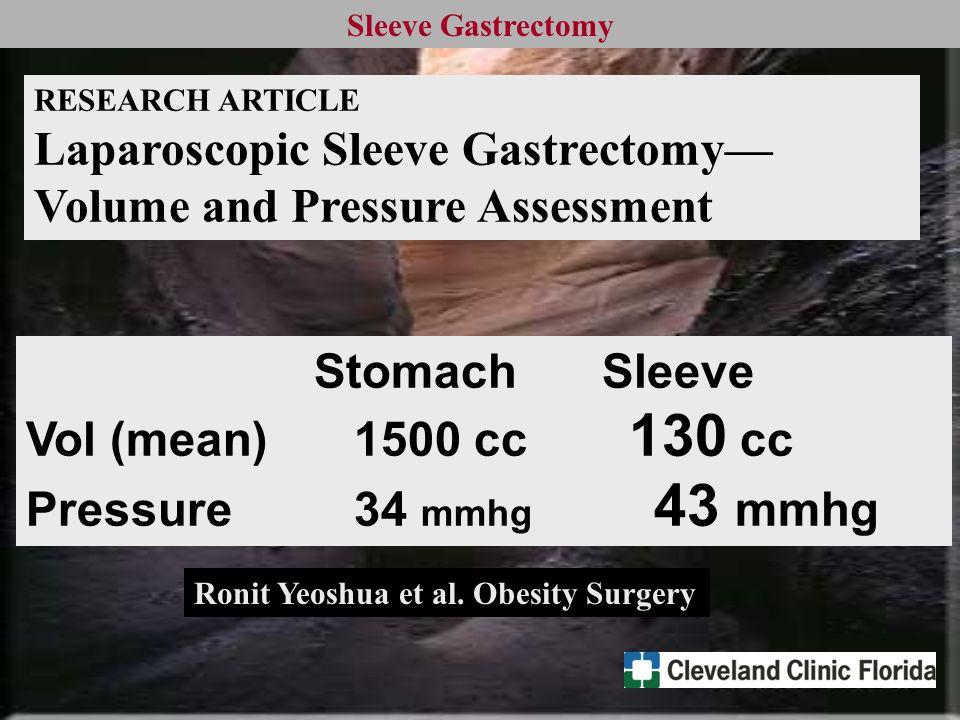 Sleeve Gastrectomy StomachSleeve Vol (mean) 1500 cc 130 cc Pressure 34 mmhg 43 mmhg Ronit Yeoshua et al.