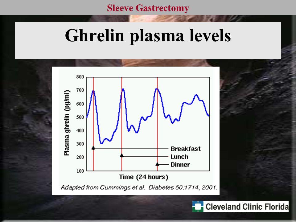 Sleeve Gastrectomy Ghrelin plasma levels