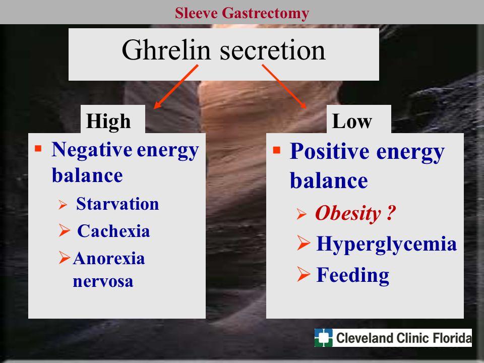 Sleeve Gastrectomy Ghrelin secretion  Negative energy balance  Starvation  Cachexia  Anorexia nervosa  Positive energy balance  Obesity .