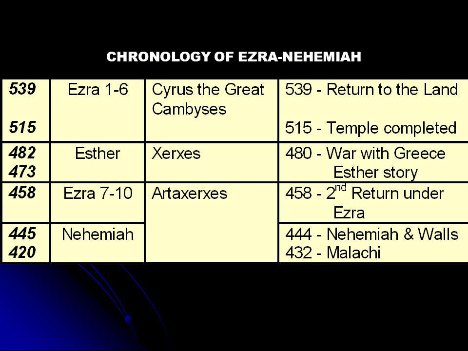 CHRONOLOGY OF EZRA-NEHEMIAH