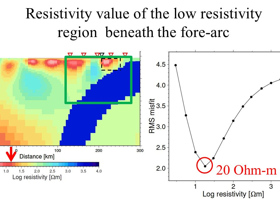 Resistivity value of the low resistivity region beneath the fore-arc 20 Ohm-m