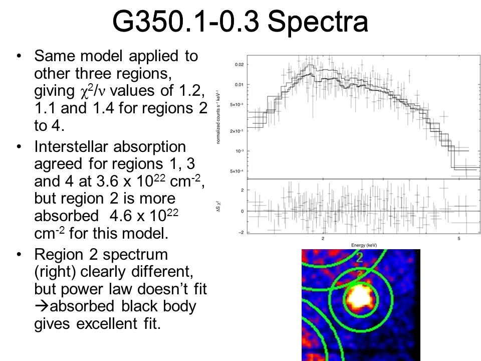 G350.1-0.3 Spectra Same model applied to other three regions, giving χ 2 / ν values of 1.2, 1.1 and 1.4 for regions 2 to 4.