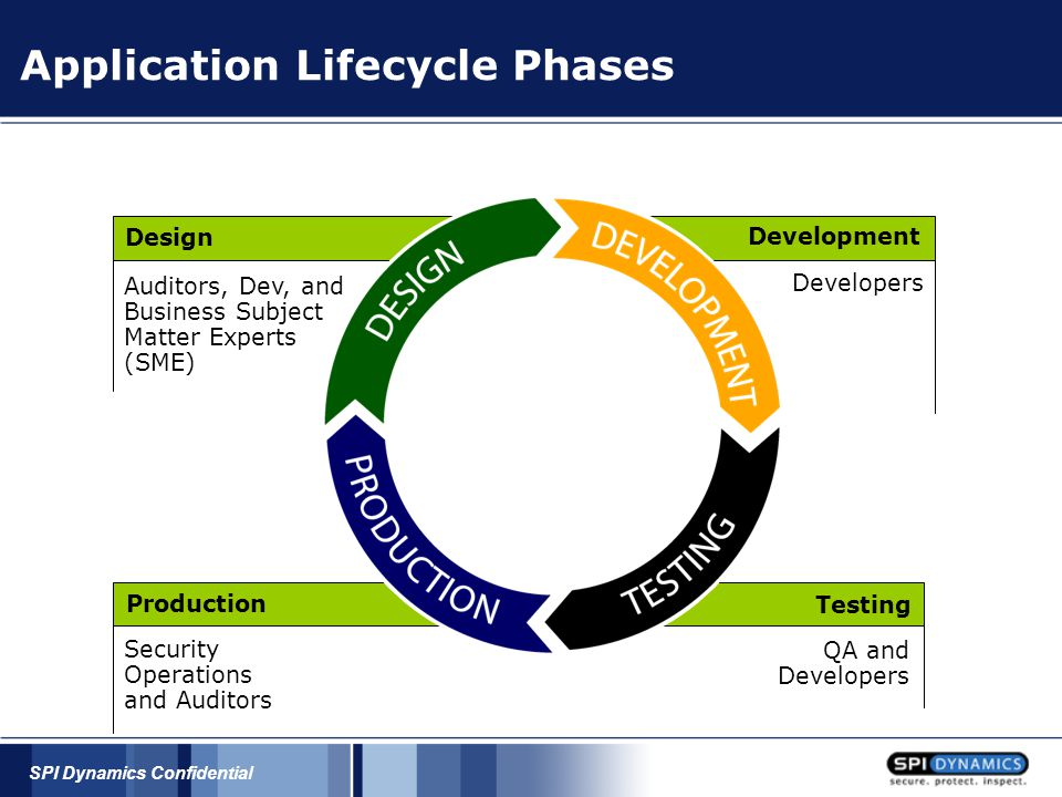 SPI Dynamics Confidential Application Lifecycle Phases Design Development Testing Production Security Operations and Auditors Developers QA and Develo