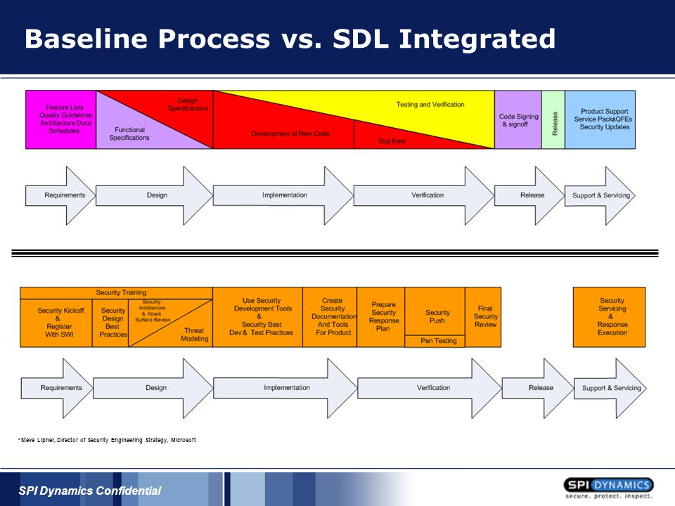 SPI Dynamics Confidential Baseline Process vs. SDL Integrated *Steve Lipner, Director of Security Engineering Strategy, Microsoft