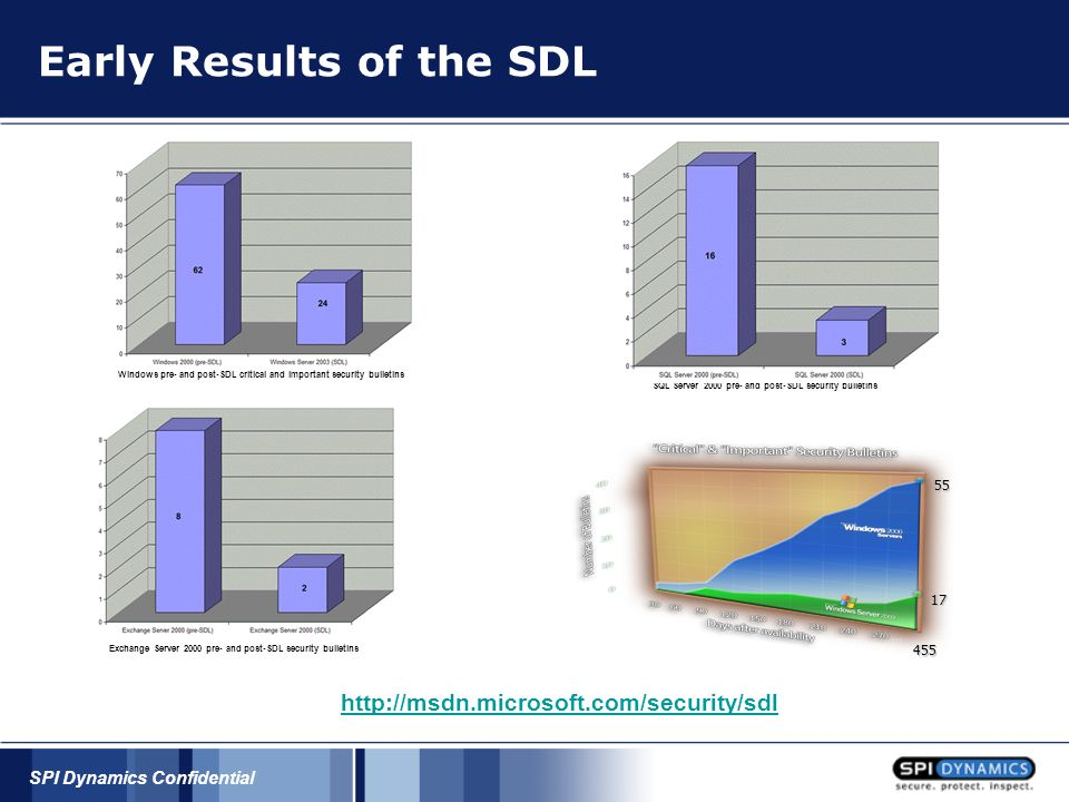 SPI Dynamics Confidential Early Results of the SDL Windows pre- and post-SDL critical and important security bulletins SQL Server 2000 pre- and post-SDL security bulletins Exchange Server 2000 pre- and post-SDL security bulletins 55 17 455 http://msdn.microsoft.com/security/sdl