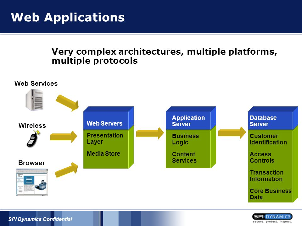SPI Dynamics Confidential Critical Components of Security Creating Secure Applications People ToolsProcess/SDL