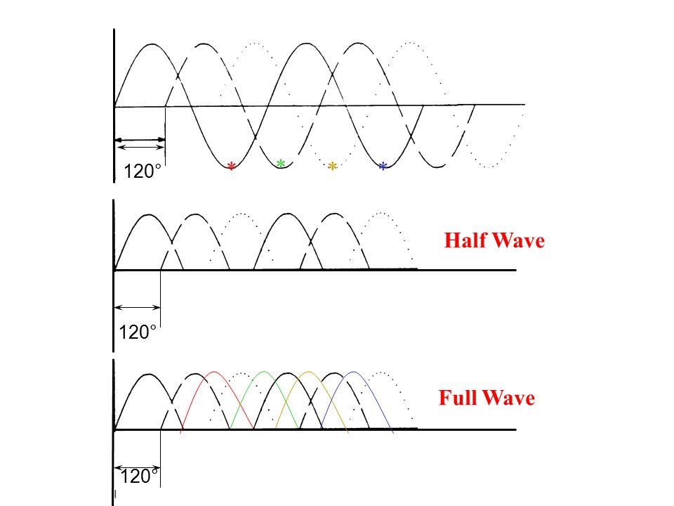 120° Half Wave Full Wave * * **