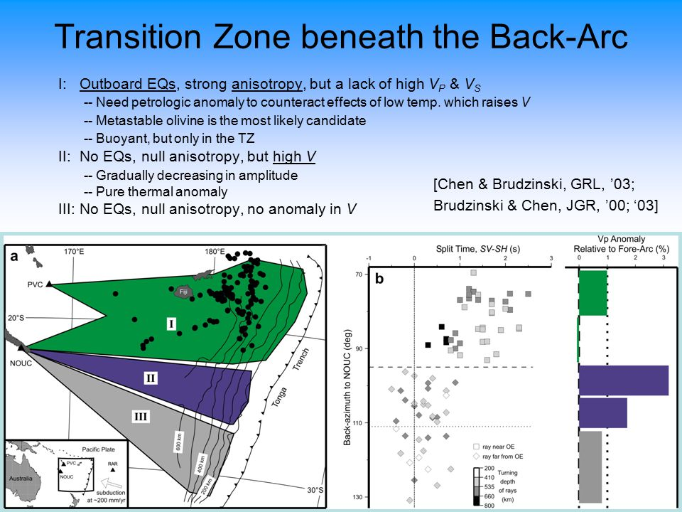 Transition Zone beneath the Back-Arc I: Outboard EQs, strong anisotropy, but a lack of high V P & V S -- Need petrologic anomaly to counteract effects of low temp.