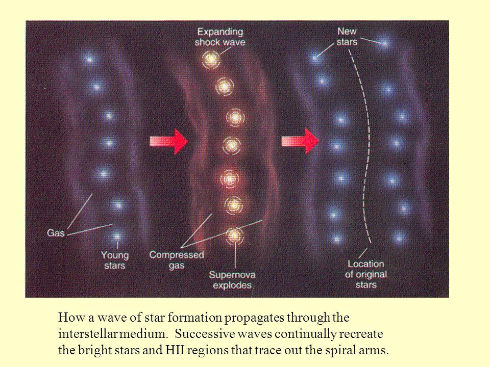 How a wave of star formation propagates through the interstellar medium.