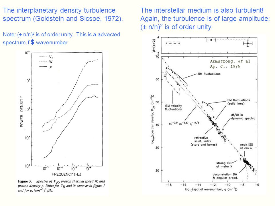 The interplanetary density turbulence spectrum (Goldstein and Sicsoe, 1972).
