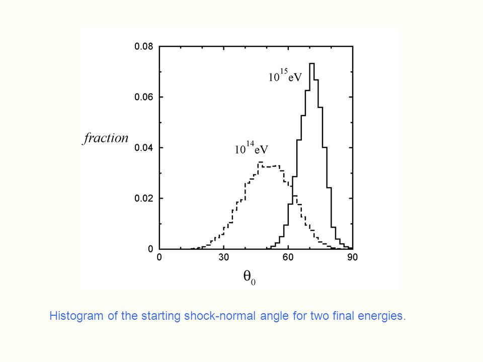 Histogram of the starting shock-normal angle for two final energies.