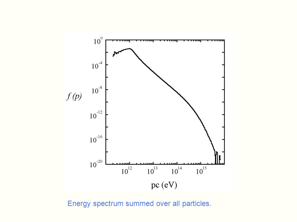 Energy spectrum summed over all particles.