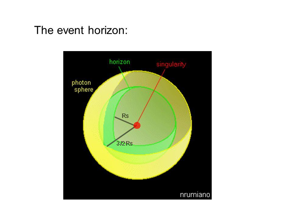 The event horizon: