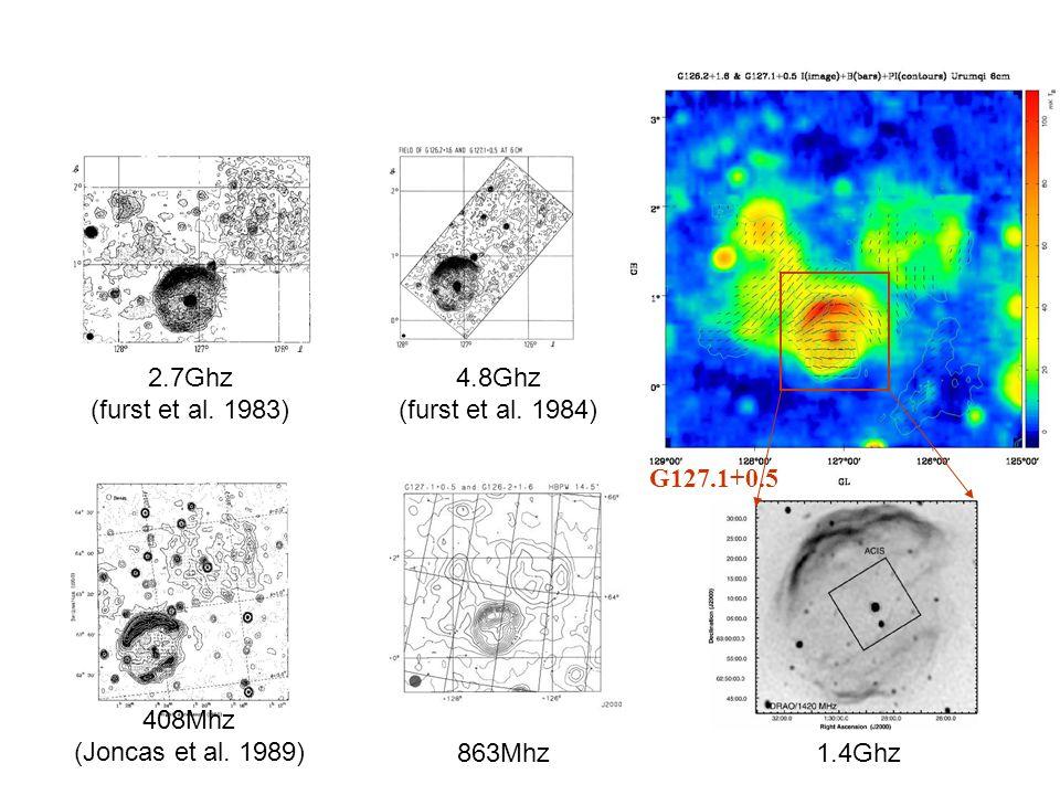 408Mhz (Joncas et al. 1989) 863Mhz1.4Ghz 2.7Ghz (furst et al.
