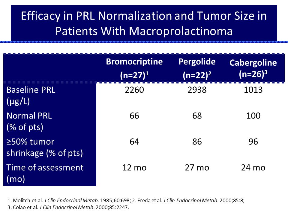 Efficacy in PRL Normalization and Tumor Size in Patients With Macroprolactinoma Bromocriptine (n=27) 1 Pergolide (n=22) 2 Cabergoline (n=26) 3 Baselin