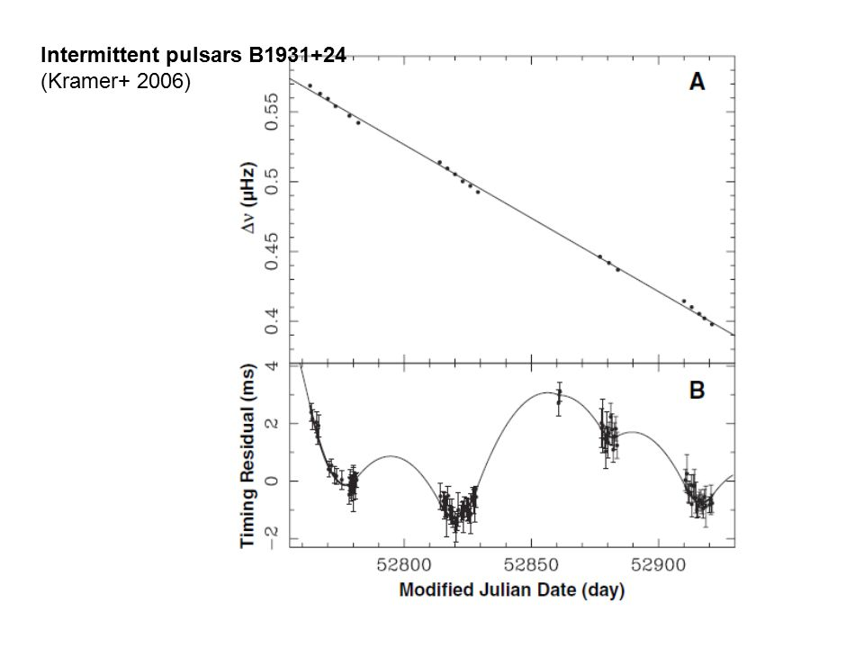 Intermittent pulsars B1931+24 (Kramer+ 2006)